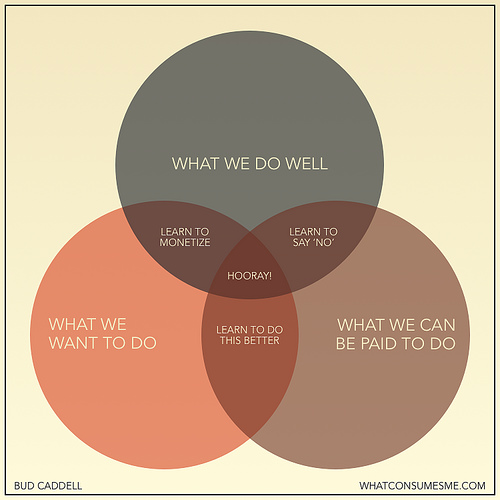 what we do well